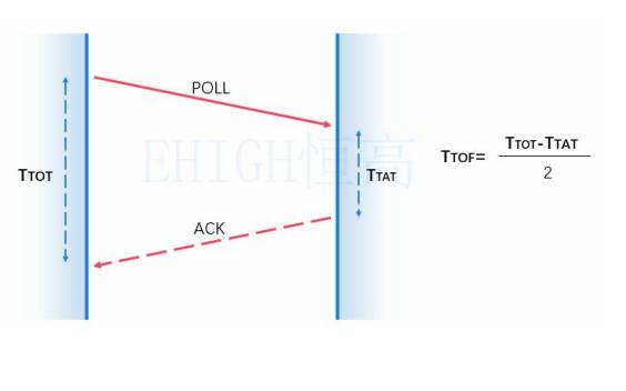 UWB定位技术是如何工作的?TDOA与TOF有什么作用