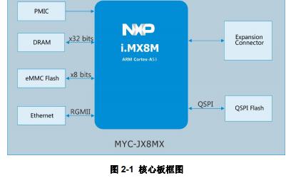 MYD-JX8MX开发板处理器的详细资料简介
