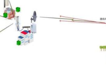 模拟量信号如何将有线传输转变为无线传输