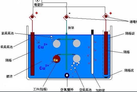 镀层厚度的测试方法及使用范围