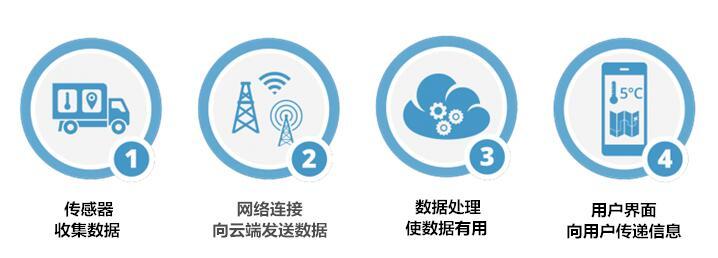 物联网工作的流程及步骤介绍