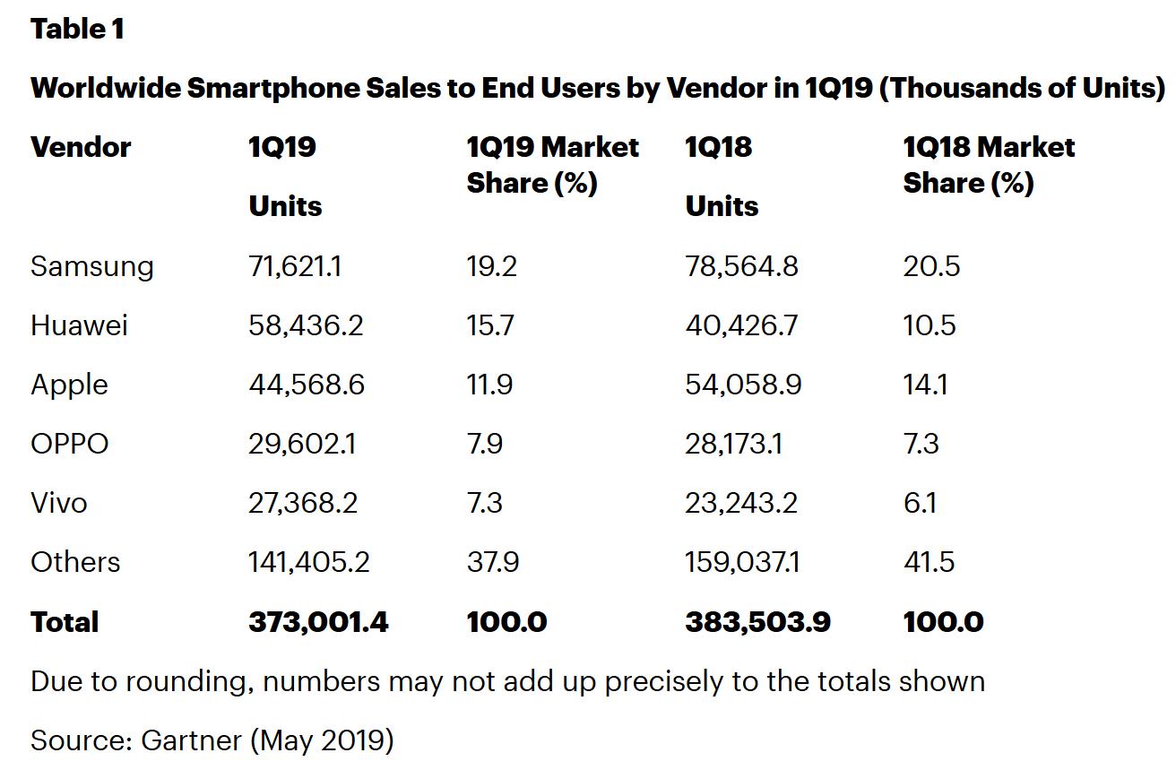 2019年Q1智能手机出货量排行榜