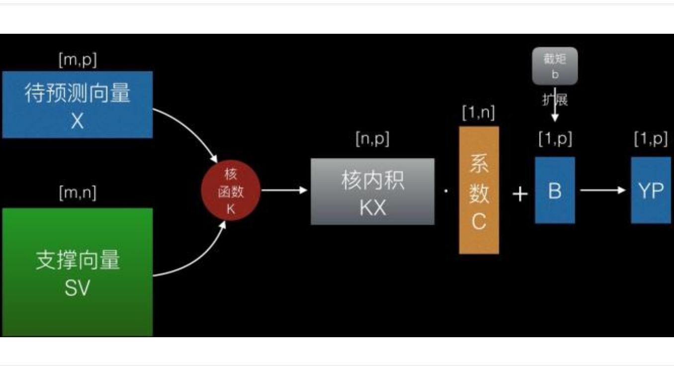 如何从零推导支持向量机