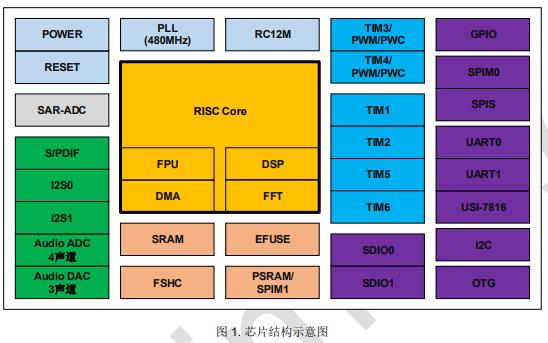 AP8264A2高性能32位音频应用处理器的数据手册免费下载