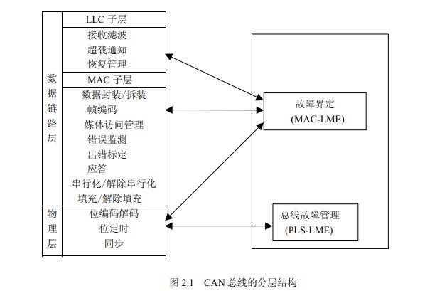 如何使用CAN总线进行信号采集与处理模块的研究资料说明