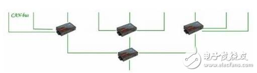 CAN总线如何规范的布线?