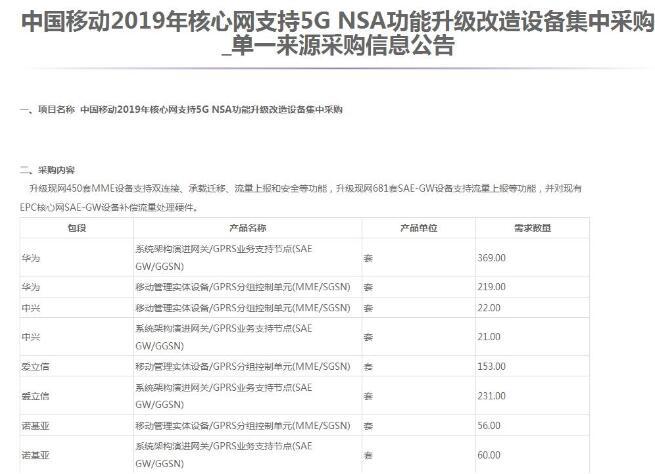 中國移動正式公布2019年支持5G NSA功能升級改造設備的集采結果