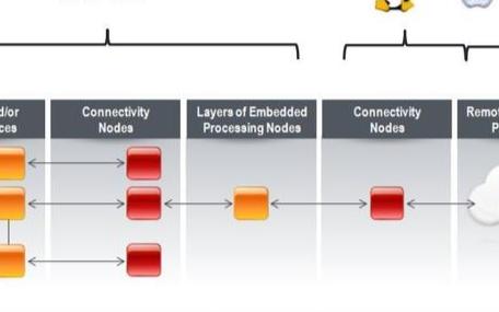 全球嵌入式技術和物聯網發展新趨勢