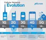 5G,AI和即將到來的移動革命