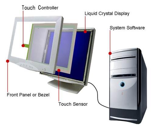 触摸屏技术与触控设计技巧解析