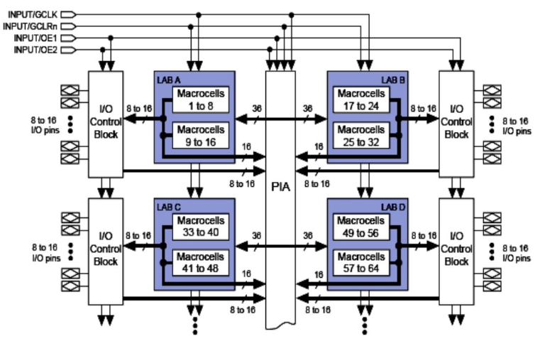 使用Verilog HDL进行FPGA和CPLD设计的小技巧免费下载
