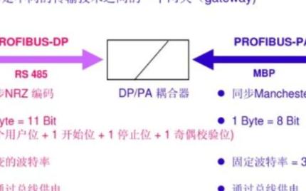 PLC基础知识之了解通信网络技术工业控制
