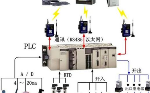 工業自動化PLC無線遠程控制