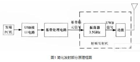 适用于高速UWB通信系统的功率放大器的设计