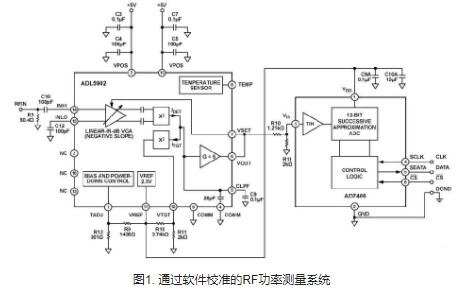 RF功率测量系统电路功能与优势