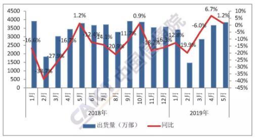 2019年5月份国内手机市场运行情况分析