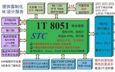 STC15F408AD系列单片机的总体介绍资料免费下载