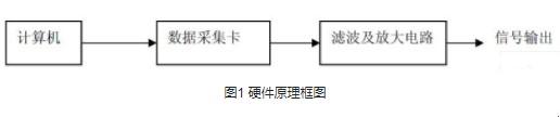 利用LabWindows/CVI开发工具进行虚拟信号发生器的设计