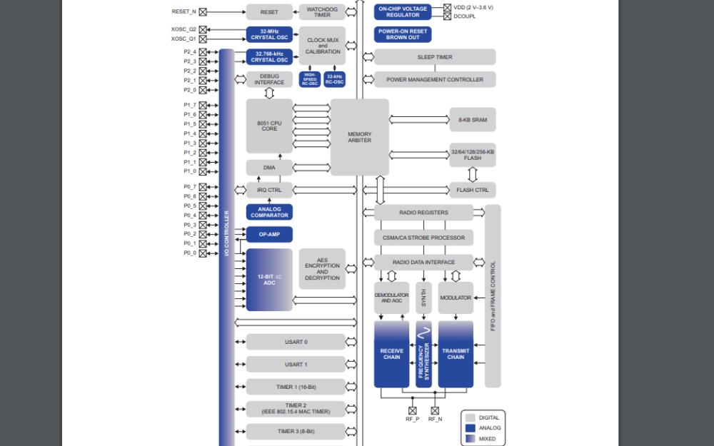 CC2530 SOC芯片的数据手册免费下载