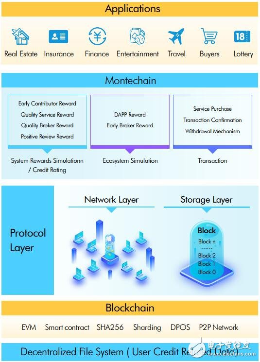 基于区块链技术的全球经纪人共享网络MonteChain介绍