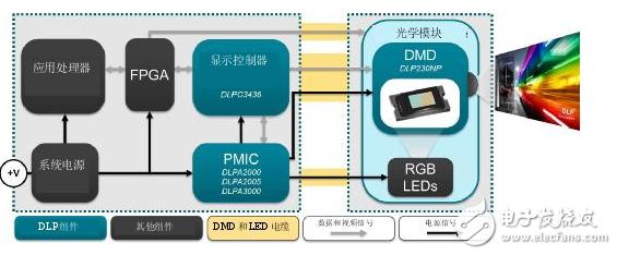 德州仪器:实现超便携1080p显示的设计方案