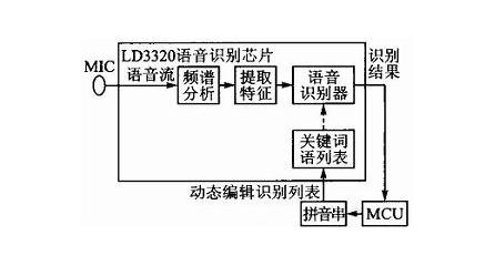 嵌入式语音识别系统之电路设计原理