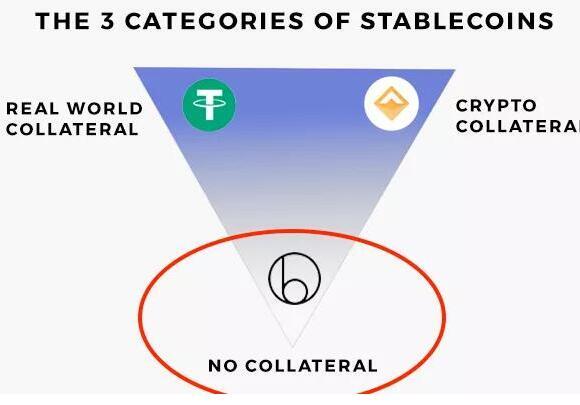 为什么说算法稳定币是一个伪命题
