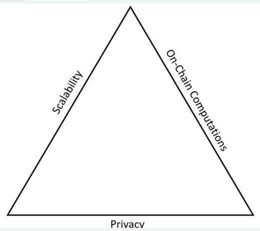 区块链隐私协议zk-snark介绍