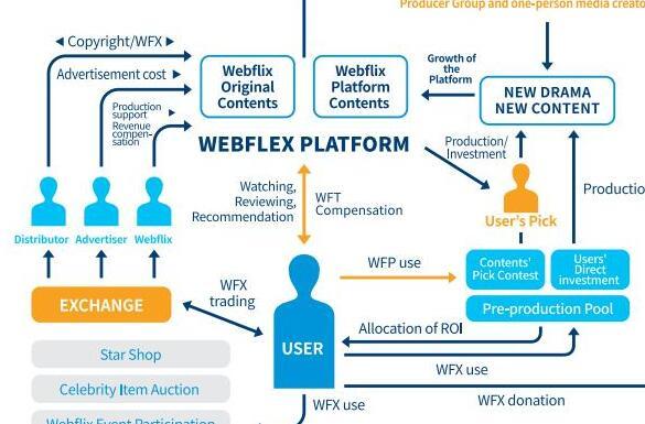 基于区块链技术的网络内容综合娱乐平台Webfli...