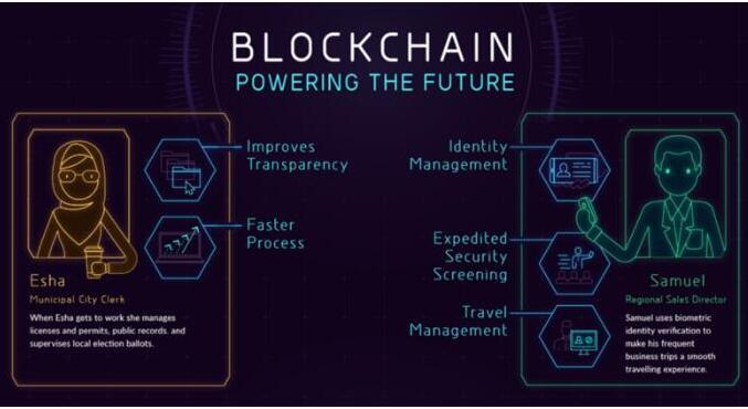 区块链解决方案已经准备好了用于商业的各种用途