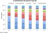 通信IC市场有望再次超越计算机IC市场,车用IC增长最快