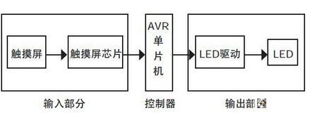 基于觸摸屏的LED驅動電路設計