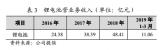比亚迪消费类锂电池2018年营收48.4亿元 手机组装业务订单量增长所致
