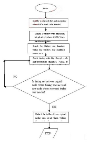 如何使用现有布局的缓冲器/逆变器逻辑避免违反设计