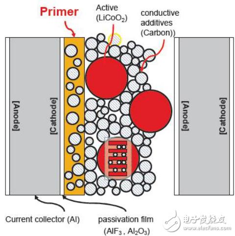 铝箔在动力锂电池中应用