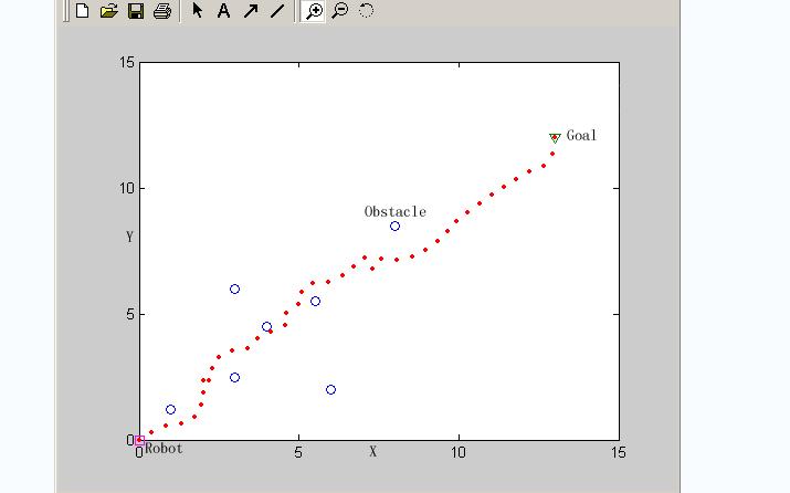 用MATLAB程序实现基于势场法的路径规划资料免费下载