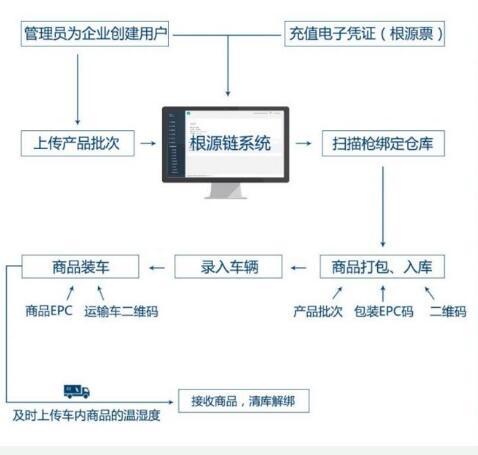 基于区块链技术的溯源互联网平台根源链介绍