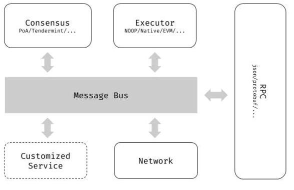 基于一种面向企业级用户的商用区块链系统CITA介...