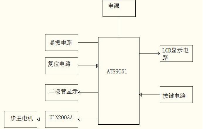 使用AT89C51单片机设计步进电机控制系统论文资料免费下载