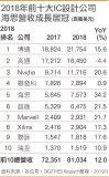华为受禁令影响开发计划受阻 2019年亚洲最强IC设计王座还是联发科