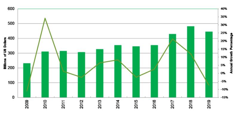 最差的芯片銷售下降10年預計