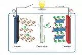 锂离子电池隔膜详解