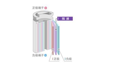 隔膜对锂电池的作用及影响