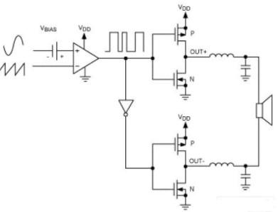 采用扩谱调制技术的D类放大器可降低由其他因素引起的电磁干扰