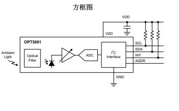 OPT3001传感器的数据手册免费下载