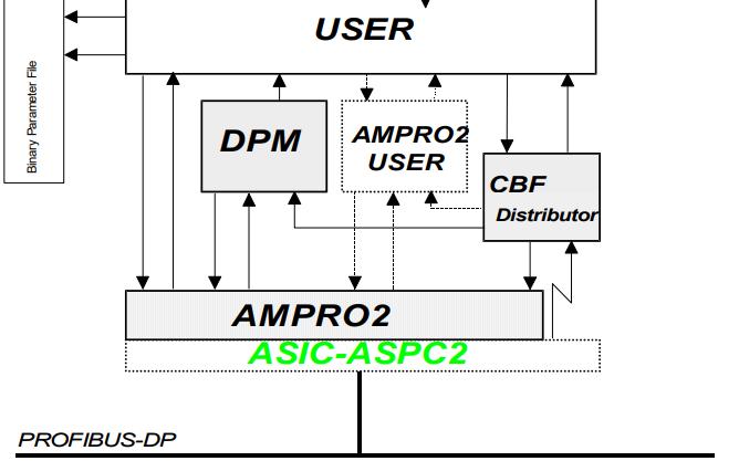 ASPC2西门子触摸屏专用IC的数据手册免费下载