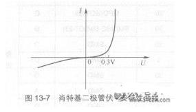 关于二极管特性曲线和应用电路