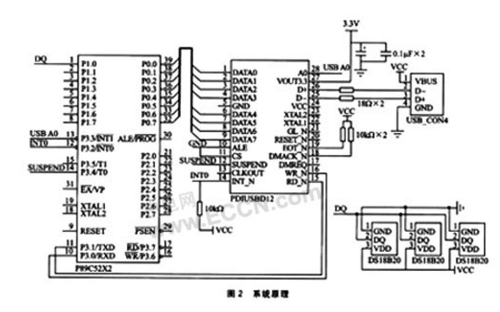 如何使用NI-VISA与LabVIEW进行USB接口的应用设计