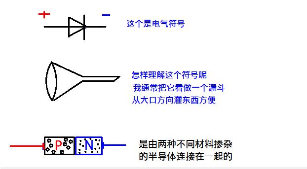 二极管鲜为人知的特性关系