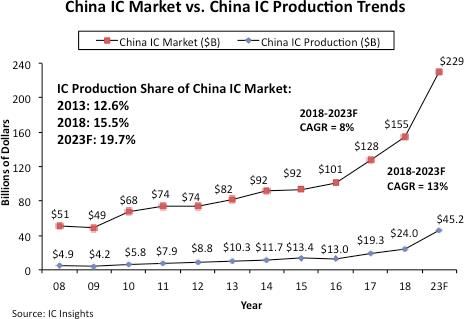 中国IC市场与IC产量对比
